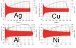 Особенности и закономерности акустической эмиссии генерируемой элементарными механизмами деформации в чистых металлах с различной кристаллической решеткой и их связь с эволюцией дефектной структуры вплоть до критического состояния материала